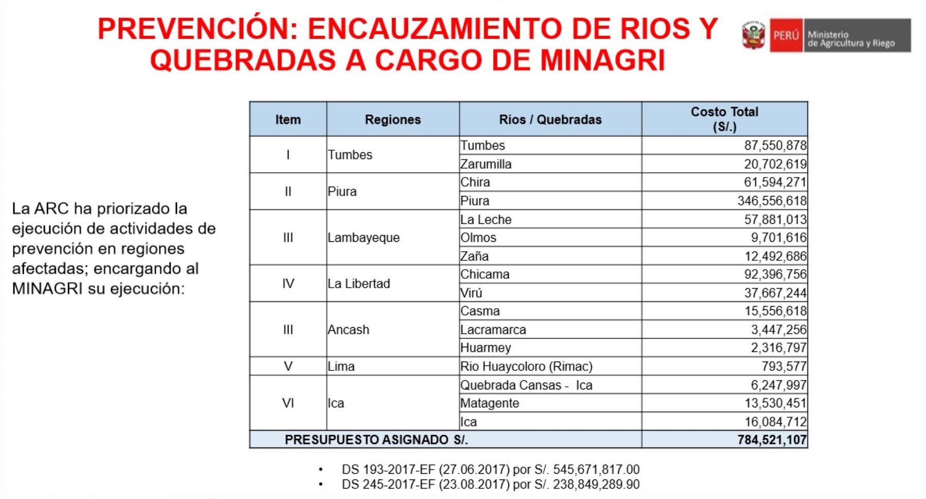 Hernández Calderón detalló que entre setiembre y diciembre de este año se destinará 784 millones 521,107 soles para trabajos de prevención en las regiones afectadas por El Niño Costero, las cuales incluyen encauzamiento de ríos y quebradas.