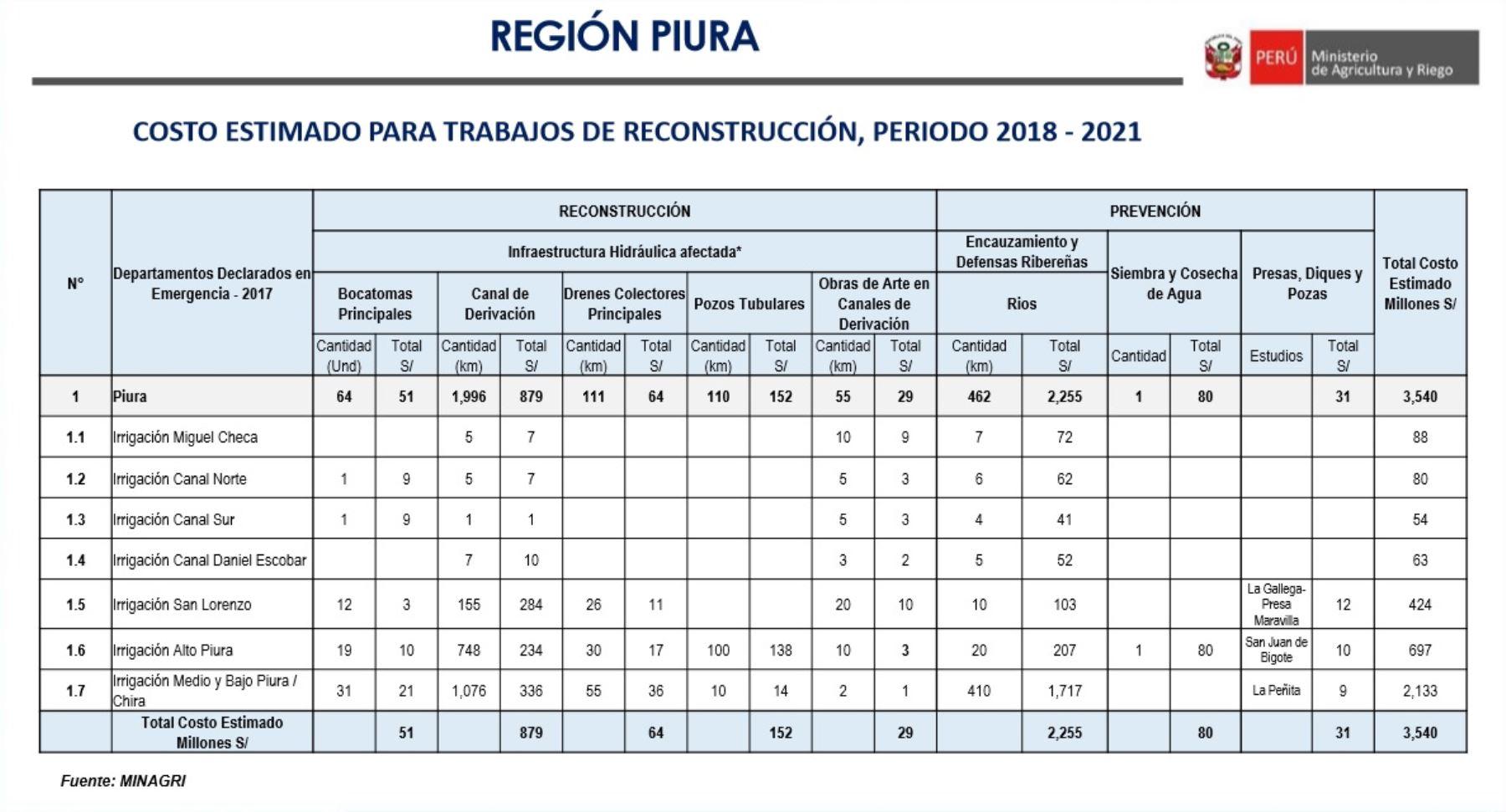 Costo estimado de las obras de reconstrucción con cambios que se ejecutarán en el sector agrario de la región Piura, elaborados por el Ministerio de Agricultura y Riego.