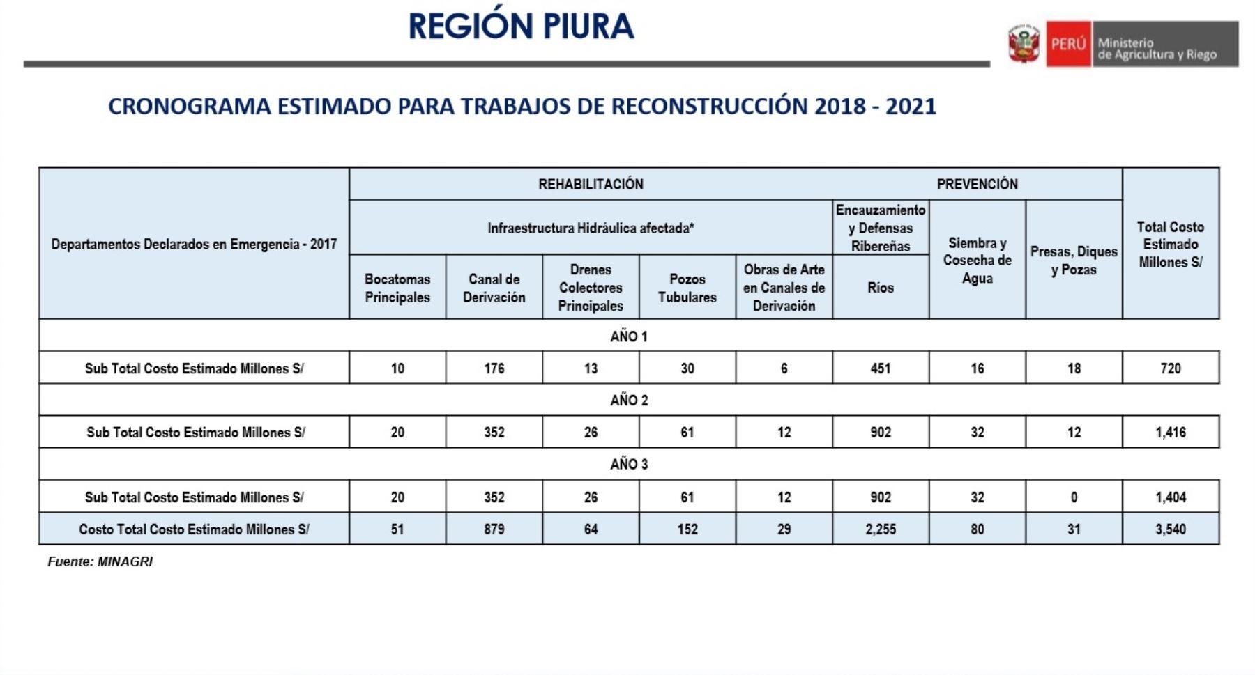 Cronograma estimado de las obras de reconstrucción con cambios que se ejecutarán en el sector agrario de la región Piura, elaborados por el Ministerio de Agricultura y Riego.