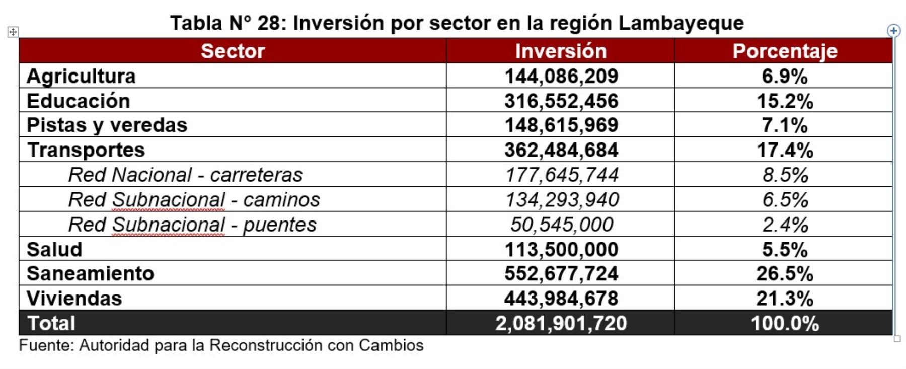 Inversión por sector en la región Lambayeque, según la versión definitiva del Plan Integral de la Reconstrucción con Cambios 2017.