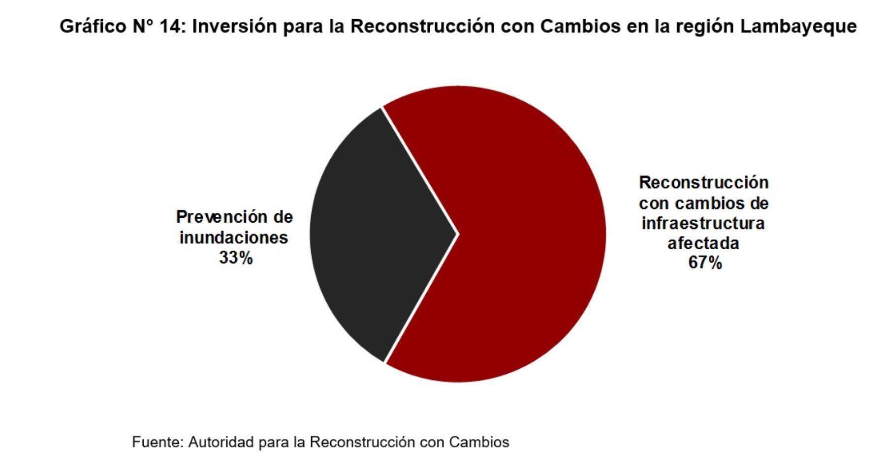 Inversión para la Reconstrucción con Cambios en la región Lambayeque, según la versión definitiva del Plan Integral de la Reconstrucción con Cambios 2017.
