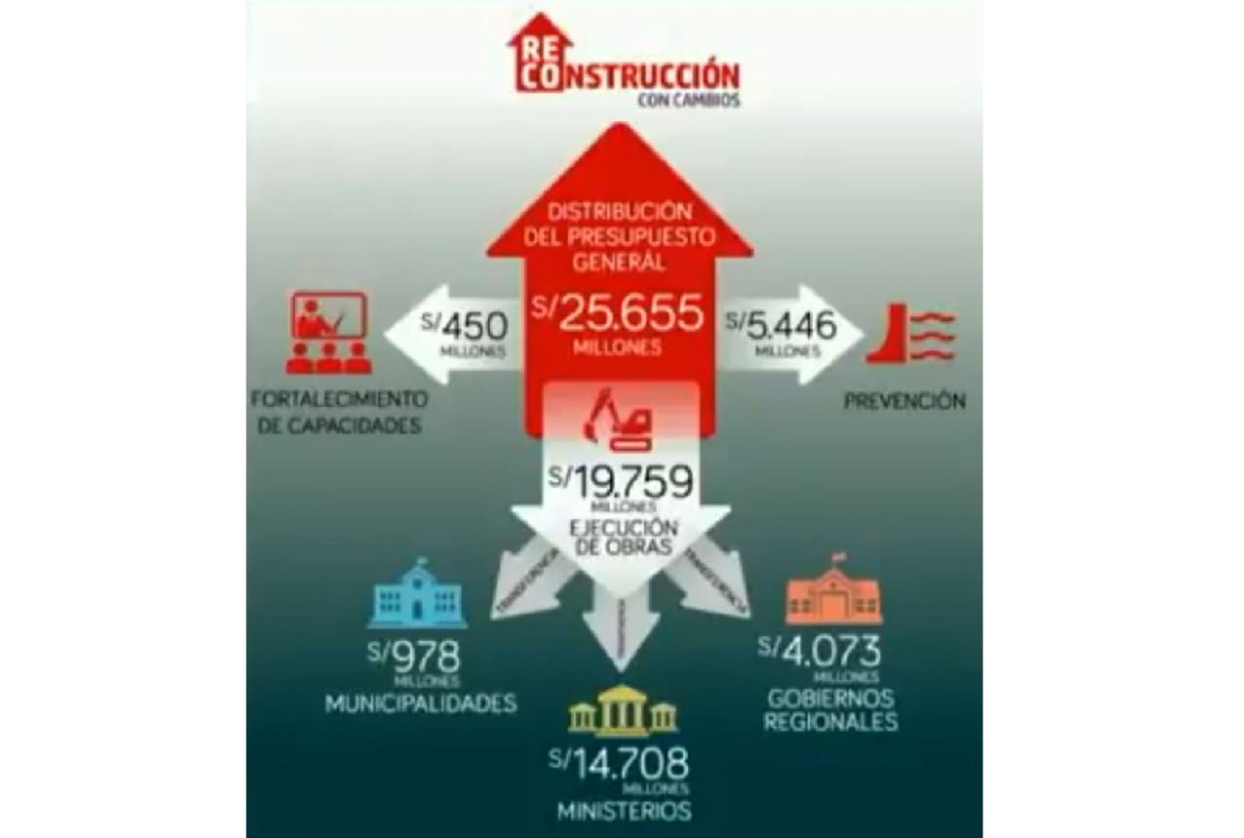 El presupuesto general aprobado en el Plan Integral de Reconstrucción con Cambios asciende a 25,655 millones de soles, de los cuales 19,759 millones se destinarán a la ejecución de obras en las regiones afectadas por las intensas lluvias, desbordes e inundaciones que trajo consigo El Niño Costero.