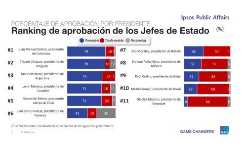 Imagen de los presidentes de América Latina, según la encuesta de Ipsos Public Affairs a líderes de opinión en la región.