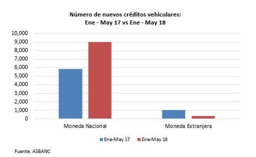 Número de créditos vehiculares a mayo 2018