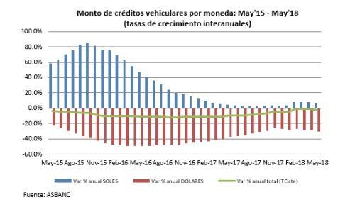 Monto de créditos vehiculares: mayo 2015 - mayo 2018