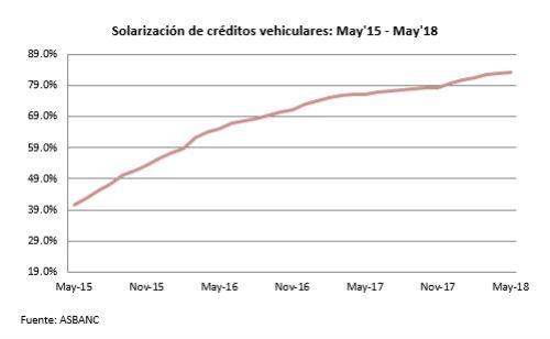Solarización de créditos vehiculares. mayo 2015 - mayo 2018