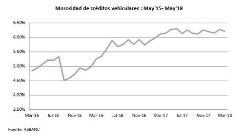Morosidad de créditos vehiculares: mayo 2015 - mayo 2018