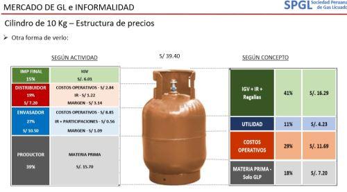 Estructura de precio del balón de gas