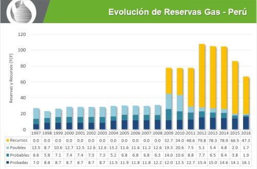 Reservas de gas en Perú