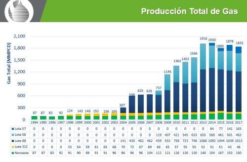 Producción total de gas