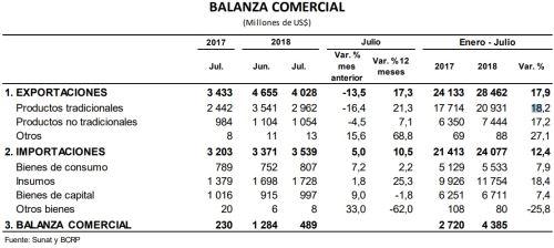 c72b994a09c2 Perú: balanza comercial favorable rumbo a romper récord este año ...