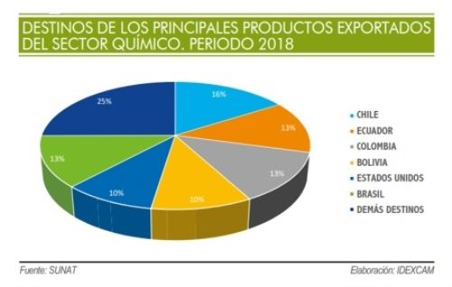 Destinos de exportaciones químicas