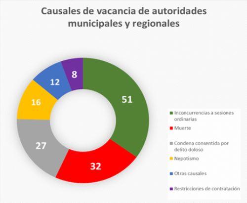 El JNE precisa, en este Gráfico Nº 2, cuáles fueron las causales más recurrentes para declarar la vacancia de las autoridades.