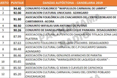 Así va el puntaje de los conjuntos que participan en el concurso de danzas autóctonas en homenaje a la Virgen de la Candelaria.