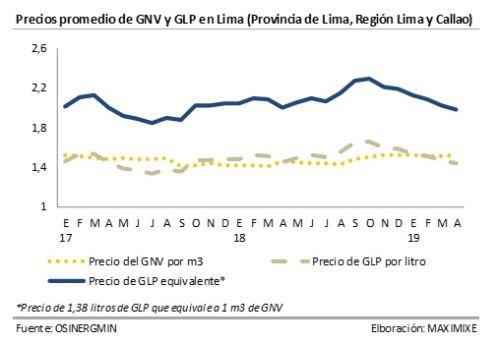 Precios GNV y GLP en Lima