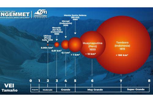La erupción del volcán Huaynaputina, el 19 de febrero de 1600, fue tres veces más fuerte que la explosión del volcán Vesubio en el año 79 de nuestra era.