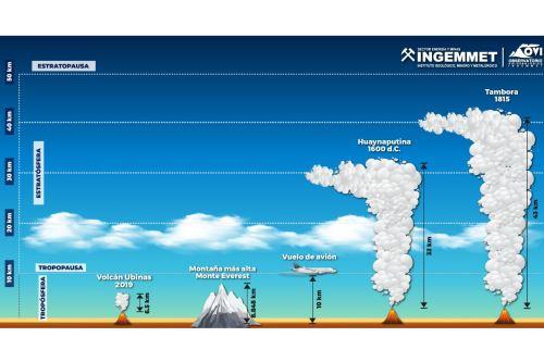 La erupción del volcán Huaynaputina hace 420 años tuvo una columna eruptiva de alrededor de 32 kilómetros de altura.