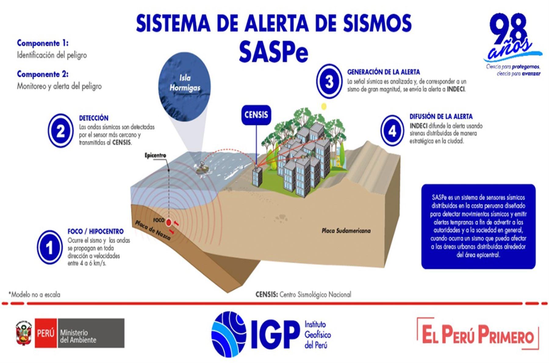 Perú instala primera estación del sistema de alerta sísmica: conoce cómo funciona | Noticias | Agencia Peruana de Noticias Andina
