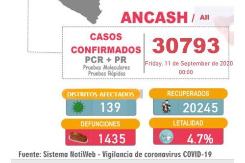 La Diresa Áncash emitió hoy un nuevo reporte sobre la evolución del covid-19 en su jurisdicción.