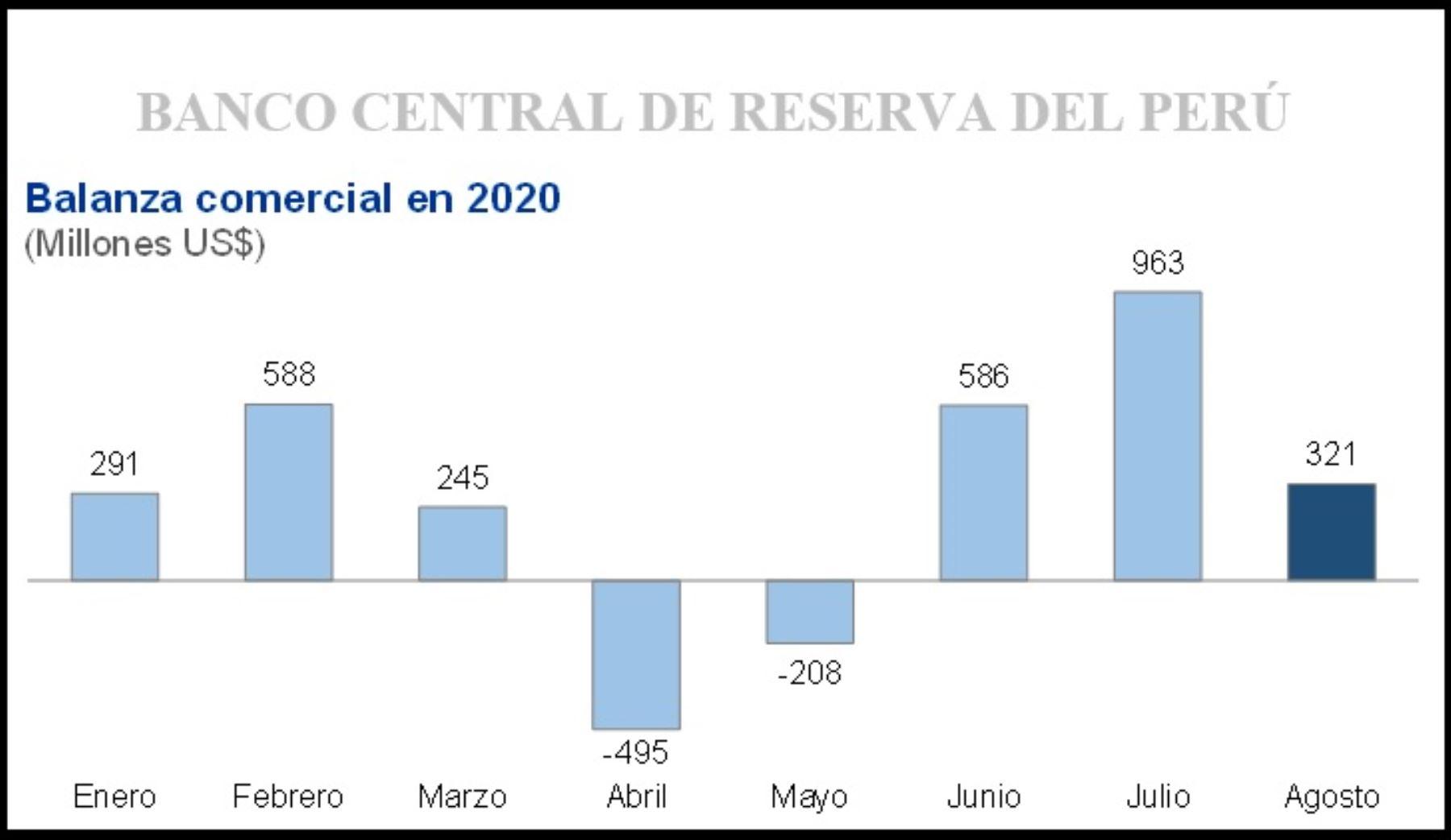 Balanza comercial en Perú es superavitaria en agosto por tercer mes  sucesivo | Noticias | Agencia Peruana de Noticias Andina