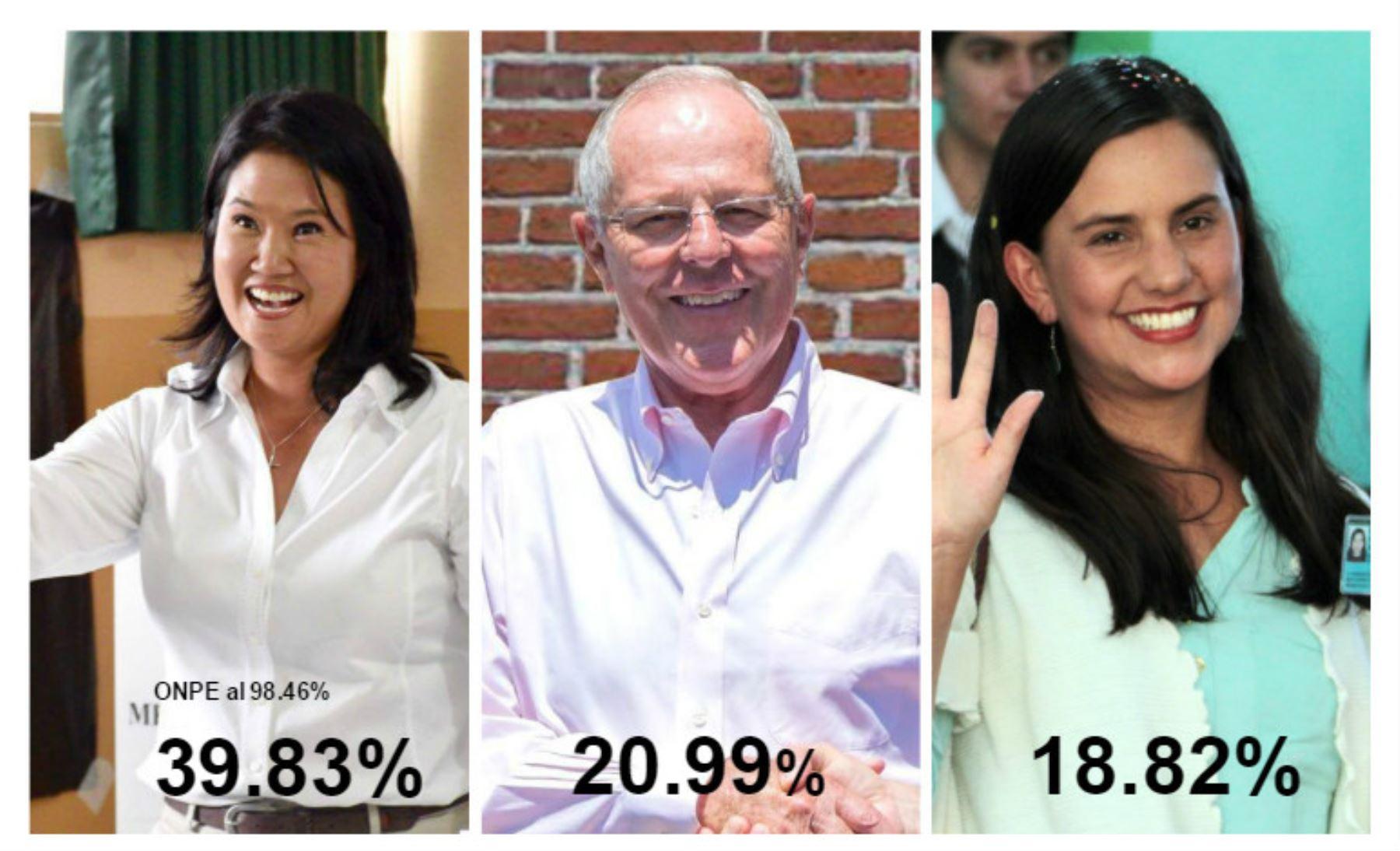 Conteo de Votos ONPE al 98.46%