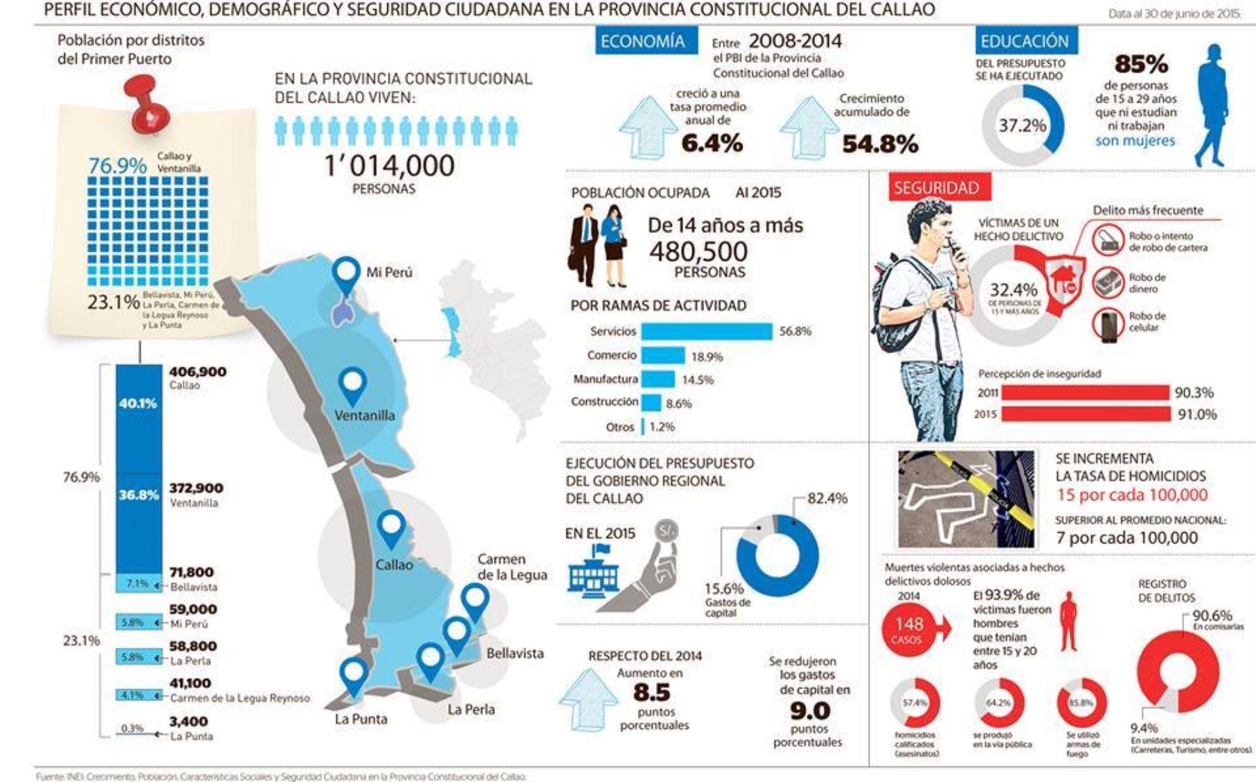 Infografía del Callao. Fuente INEI