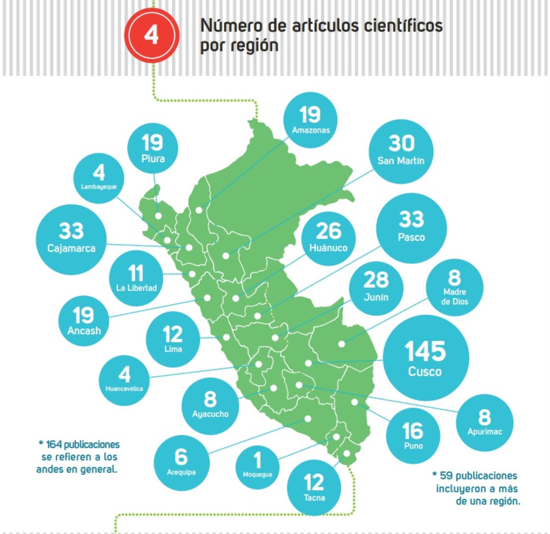 Las regiones de Cusco, Cajamarca y San Martín reúnen la mayor cantidad de publicaciones científicas sobre el impacto del cambio climático en los bosques andinos peruanos, según revela un reciente estudio sobre este tema que comprende las investigaciones realizadas en los últimos 25 años.