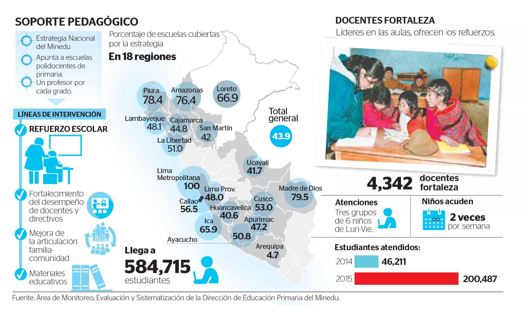 Infografía: El Peruano