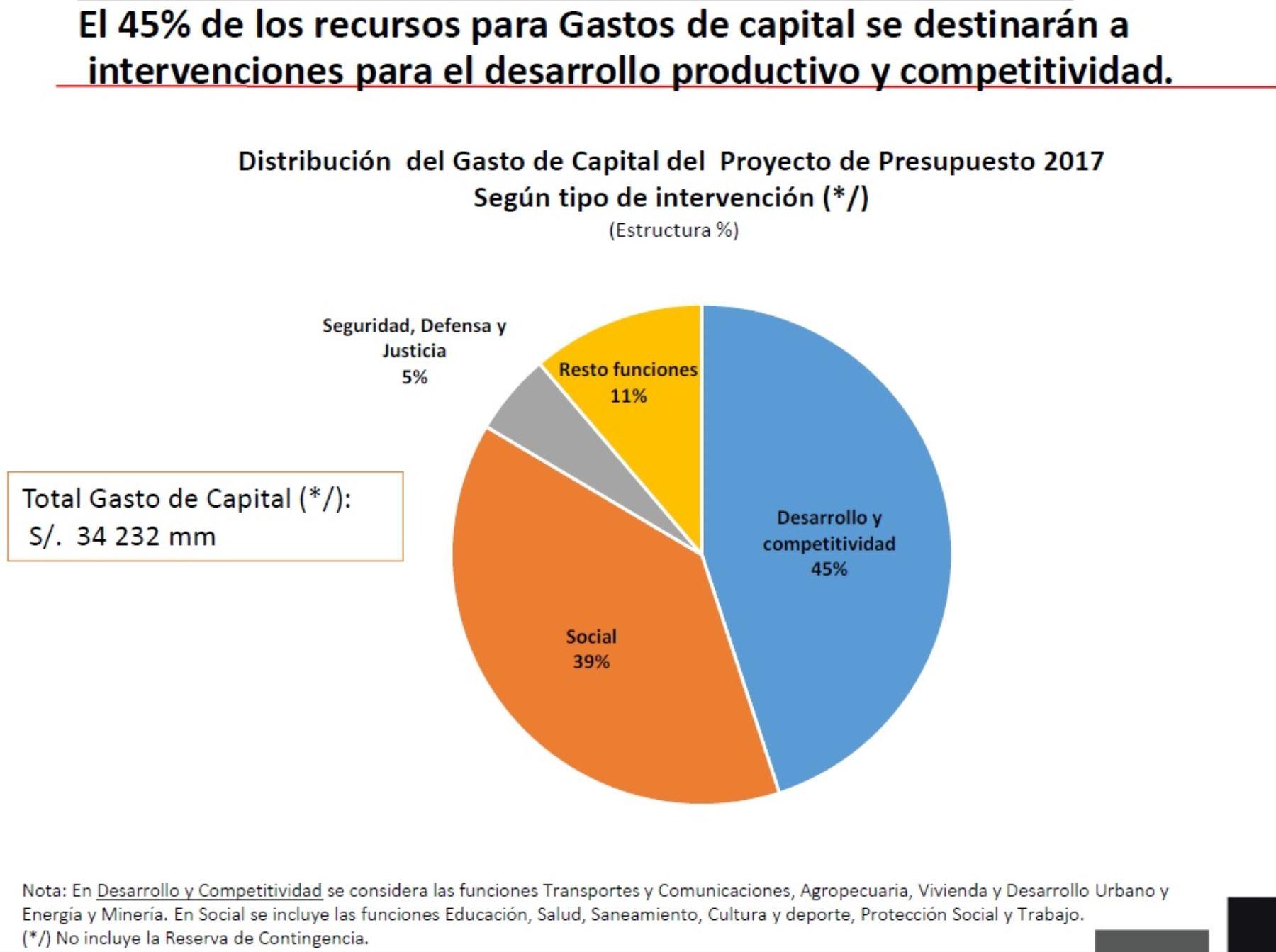 Proyecto de Presupuesto 2017. Fuente: MEF.