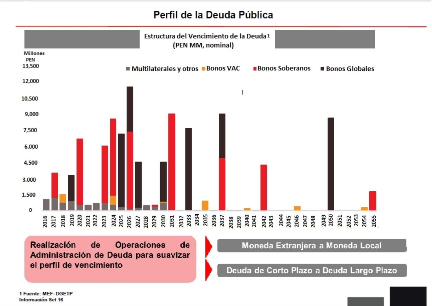 Perfil de la deuda pública septiembre 2016. Fuente MEF.