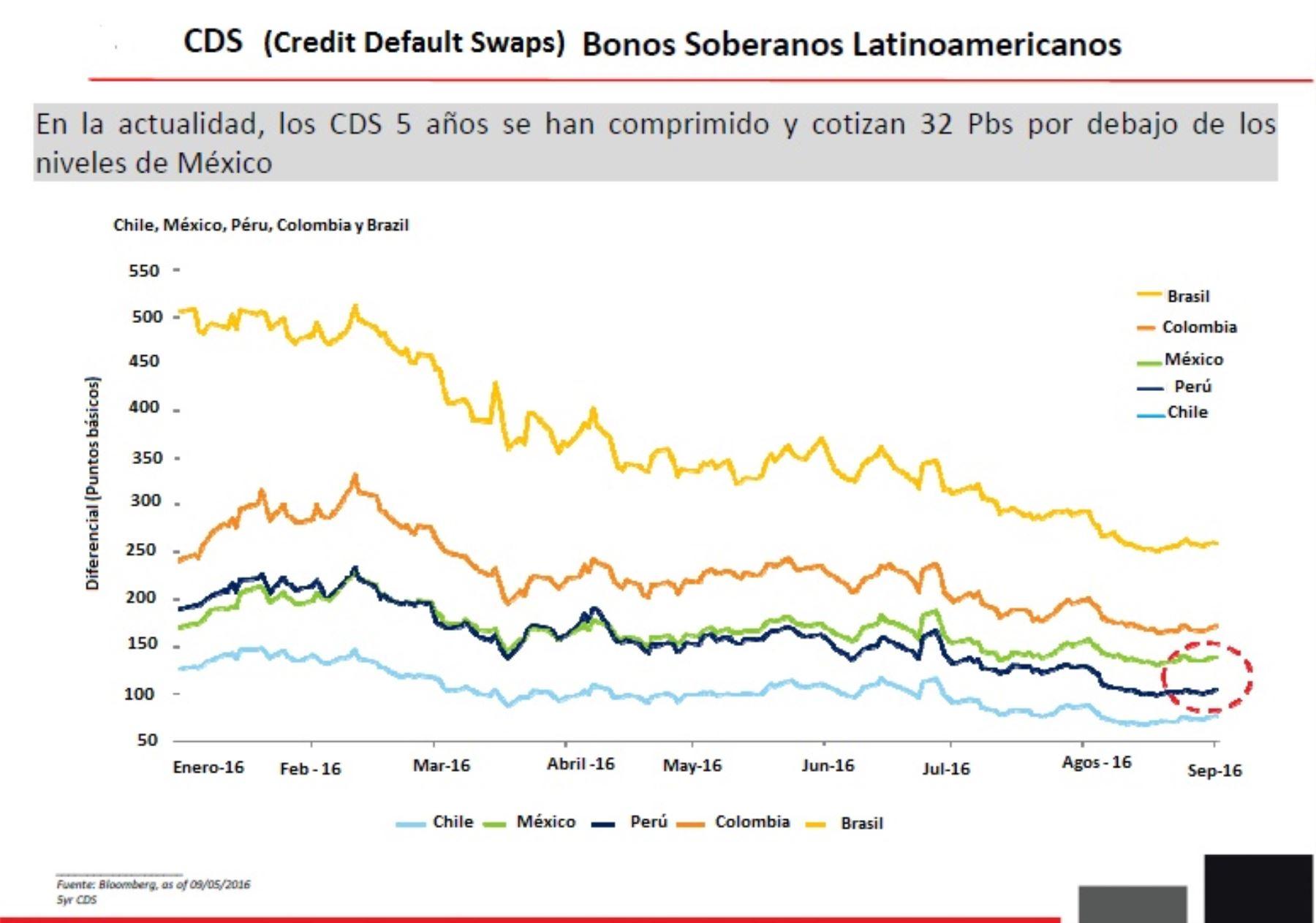 Índice CDS Bonos Soberanos Latinoamericanos. Fuente: MEF.