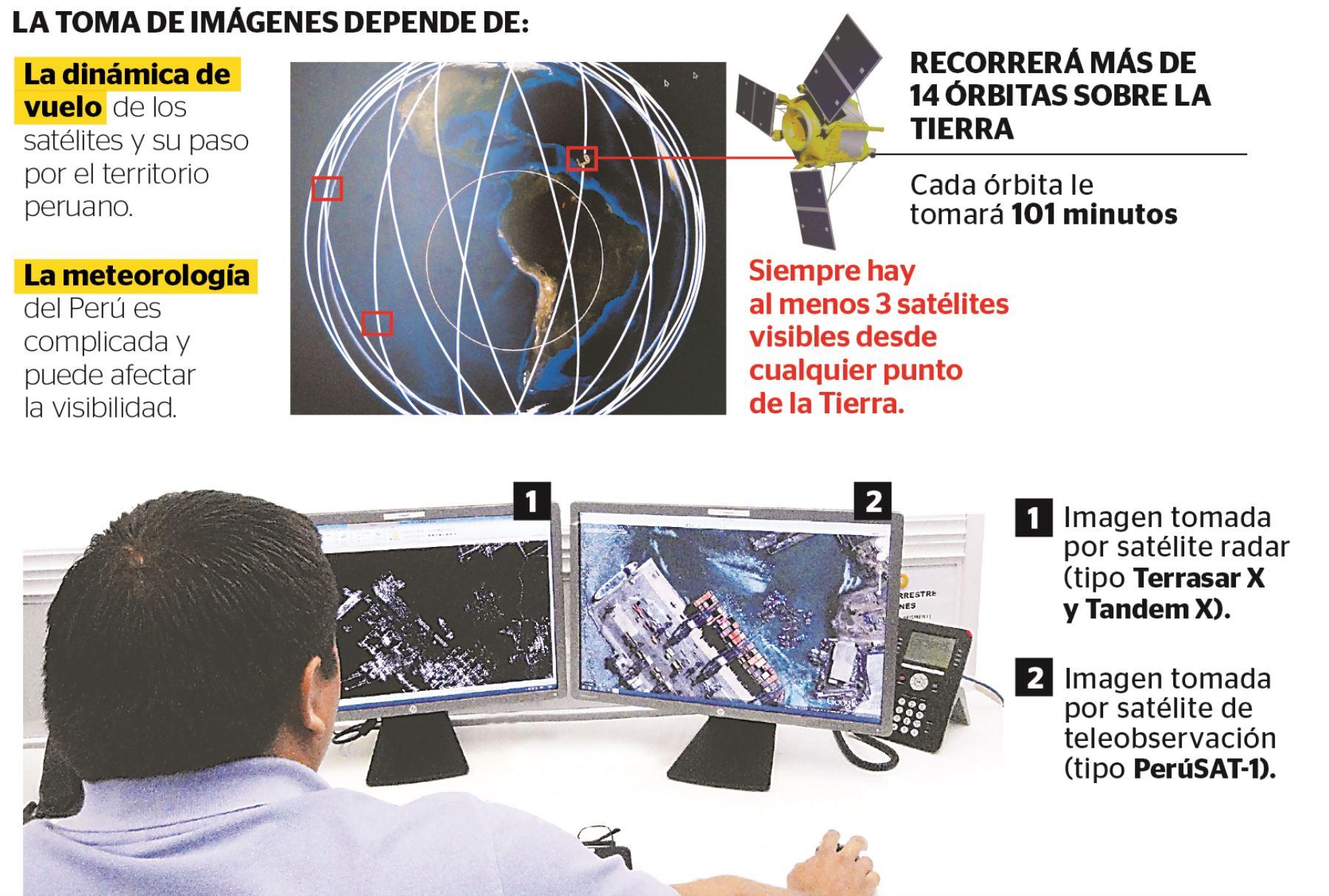 Infografía: Paola Osejo
