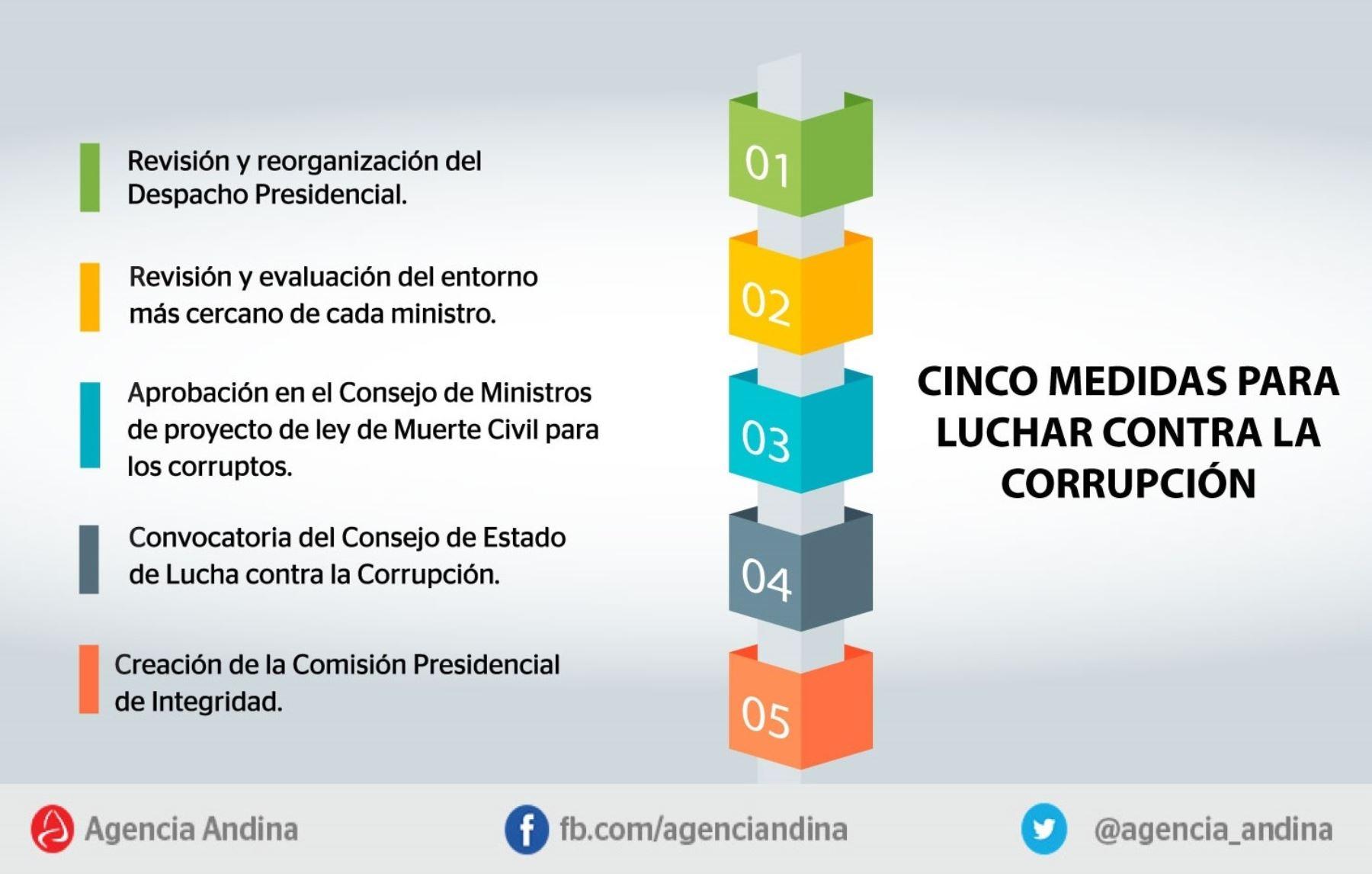 Medidas para luchar contra la corrupción anunciadas por el presidente Pedro Pablo Kuczynski.