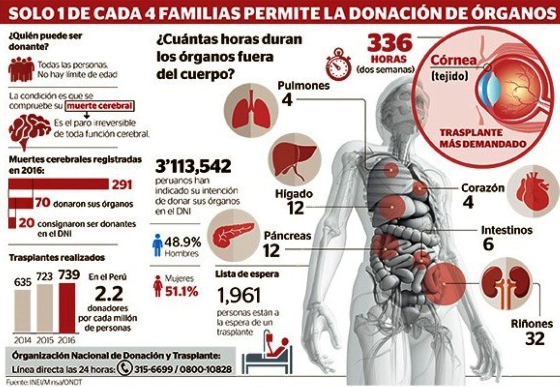En Perú una de cada cuatro familias acepta donar los órganos de su pariente. Foto: ANDINA/infografía.