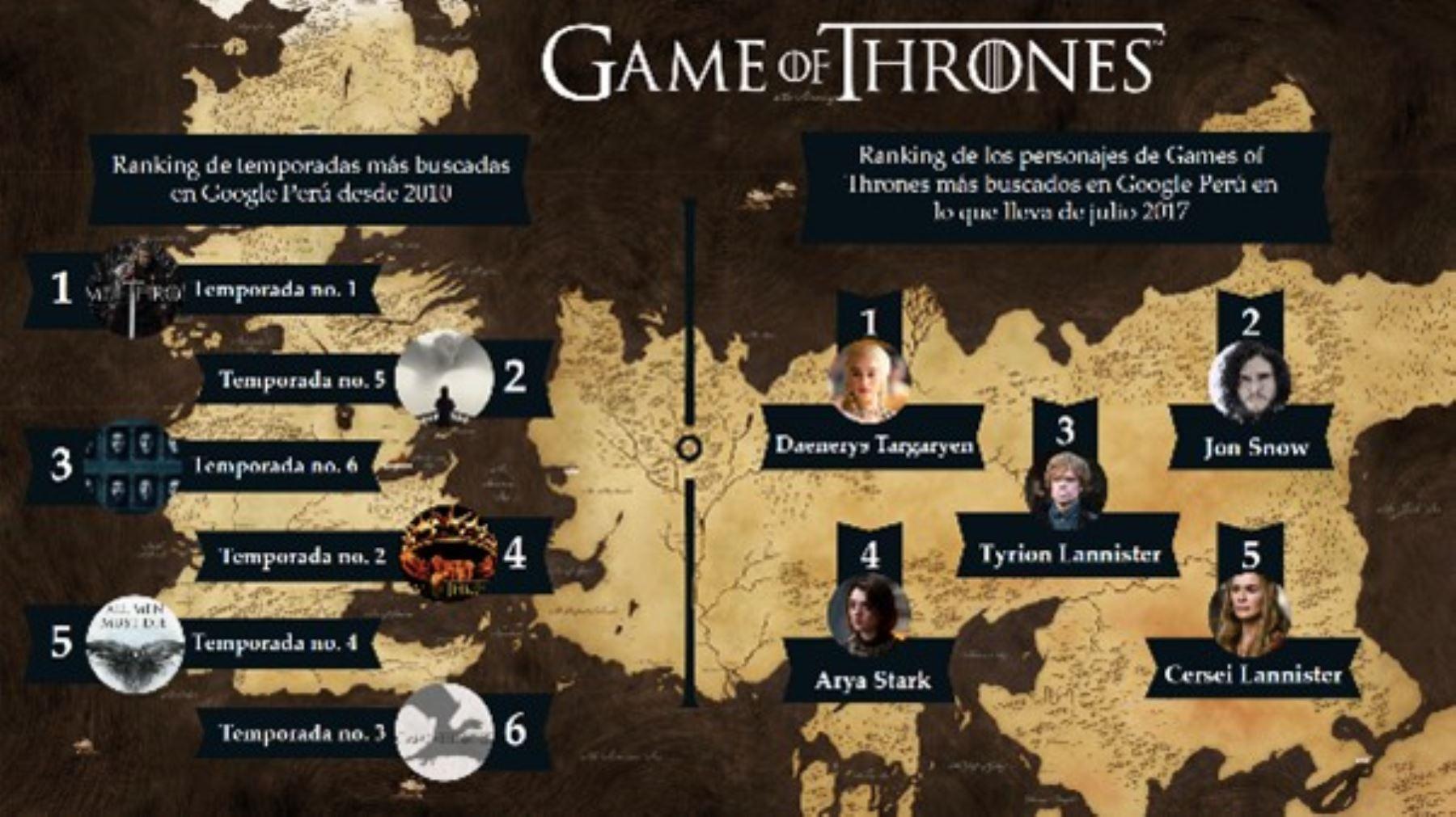 Game Of Thrones Recorra Las Locaciones De La Famosa Serie Con