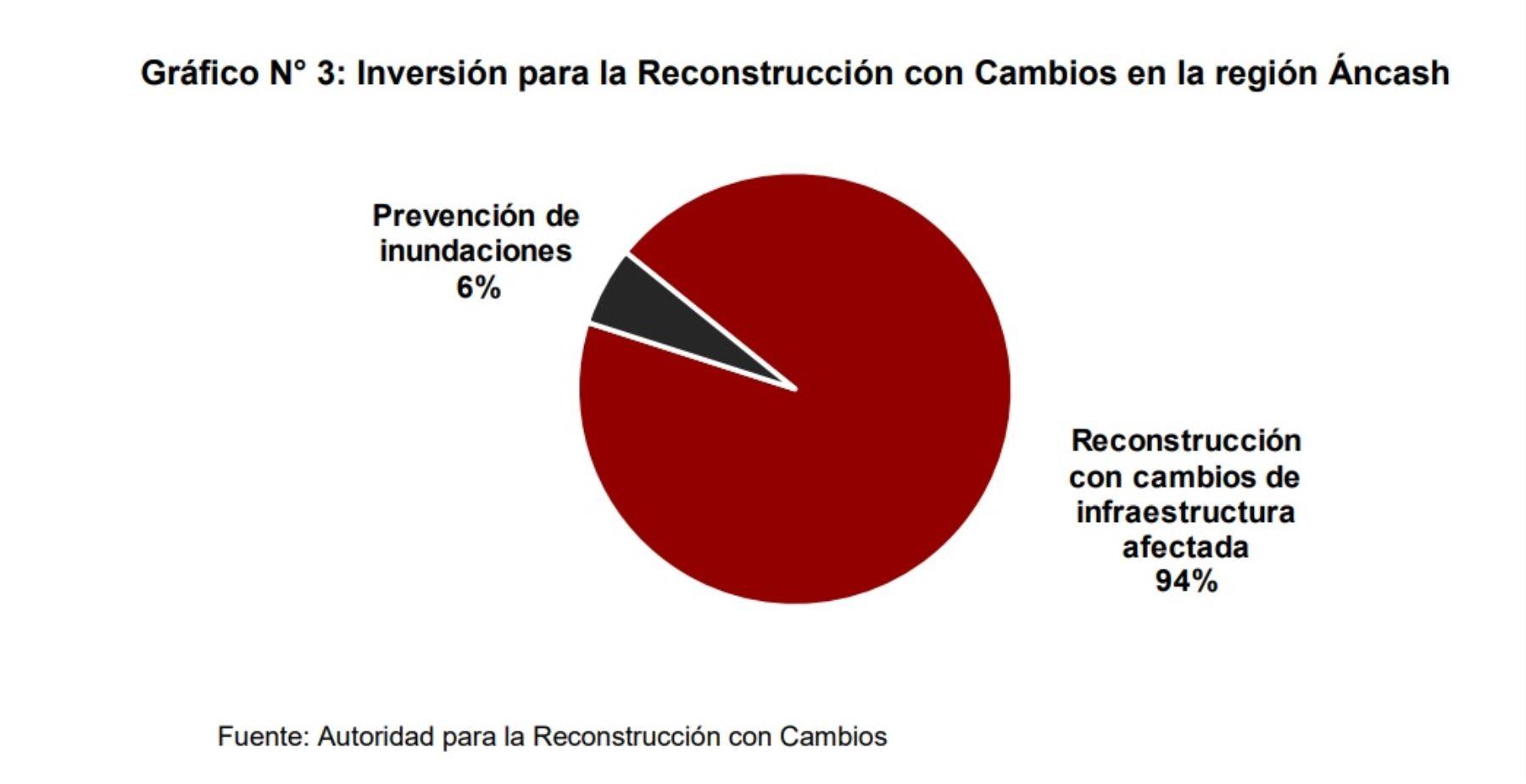 Inversión para la Reconstrucción con Cambios en la región Áncash.