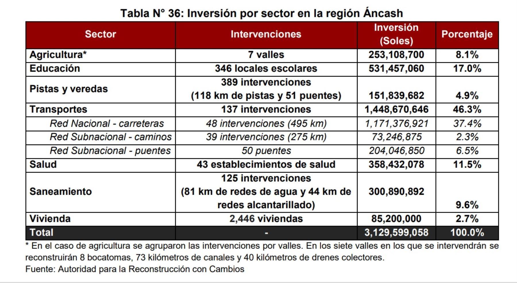 Inversión por sector en la región Áncash