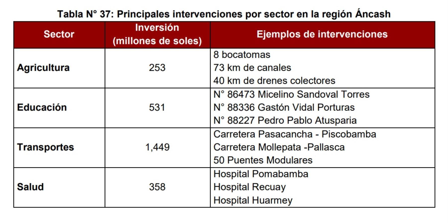 Principales intervenciones por sector en la región Áncash