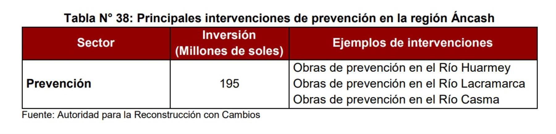 Principales intervenciones de prevención en la región Áncash.