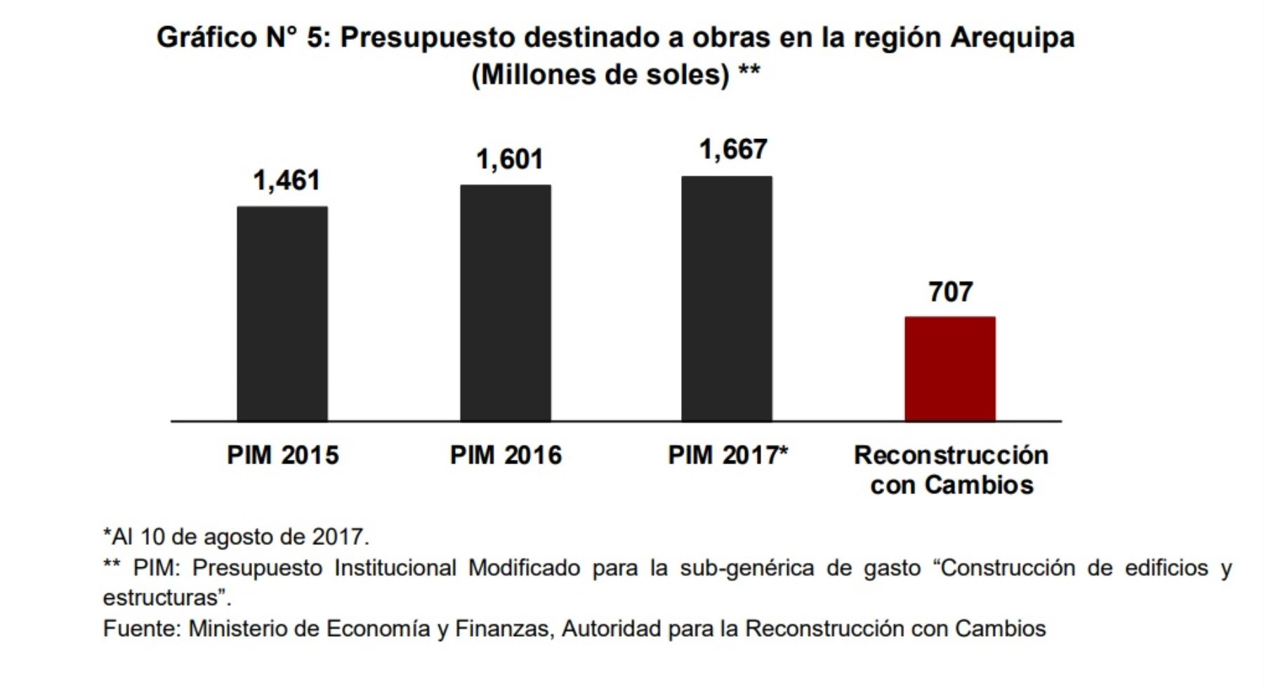 Presupuesto destinado a obras en la región Arequipa.