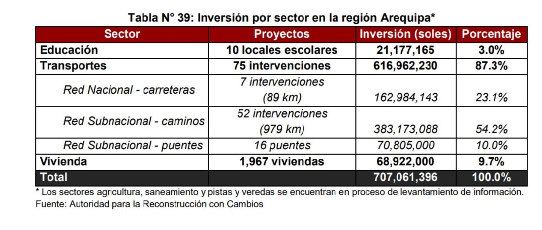 Inversión por sector en la región Arequipa