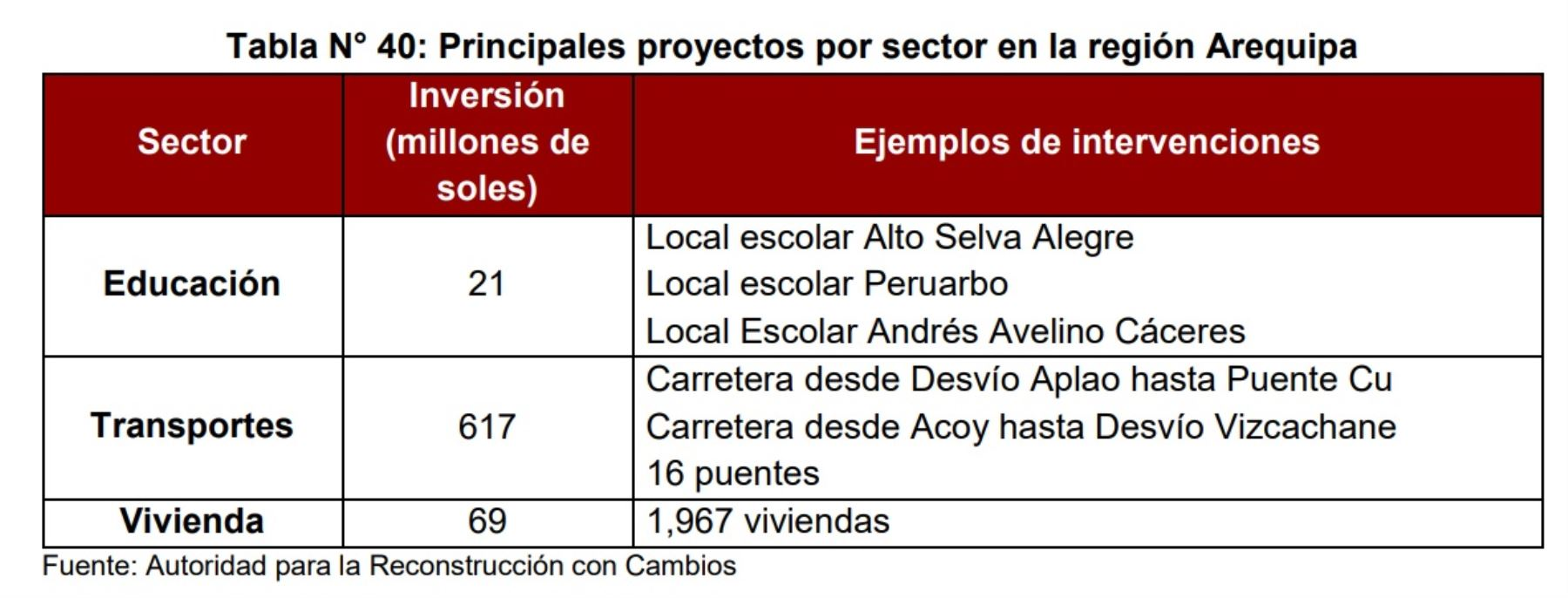 Principales proyectos por sector en la región Arequipa.