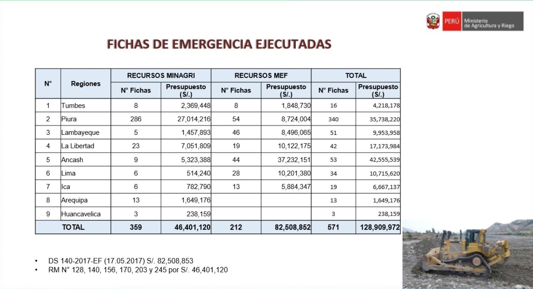 El ministro precisó que el Plan de Reconstrucción del Agro -que contempla la reconstrucción de infraestructura hidráulica, protección de cuencas y recuperación de áreas de cultivo- se ejecutará en las regiones priorizadas de Tumbes, Piura, Lambayeque, La Libertad, Ancash, Lima provincias e Ica.