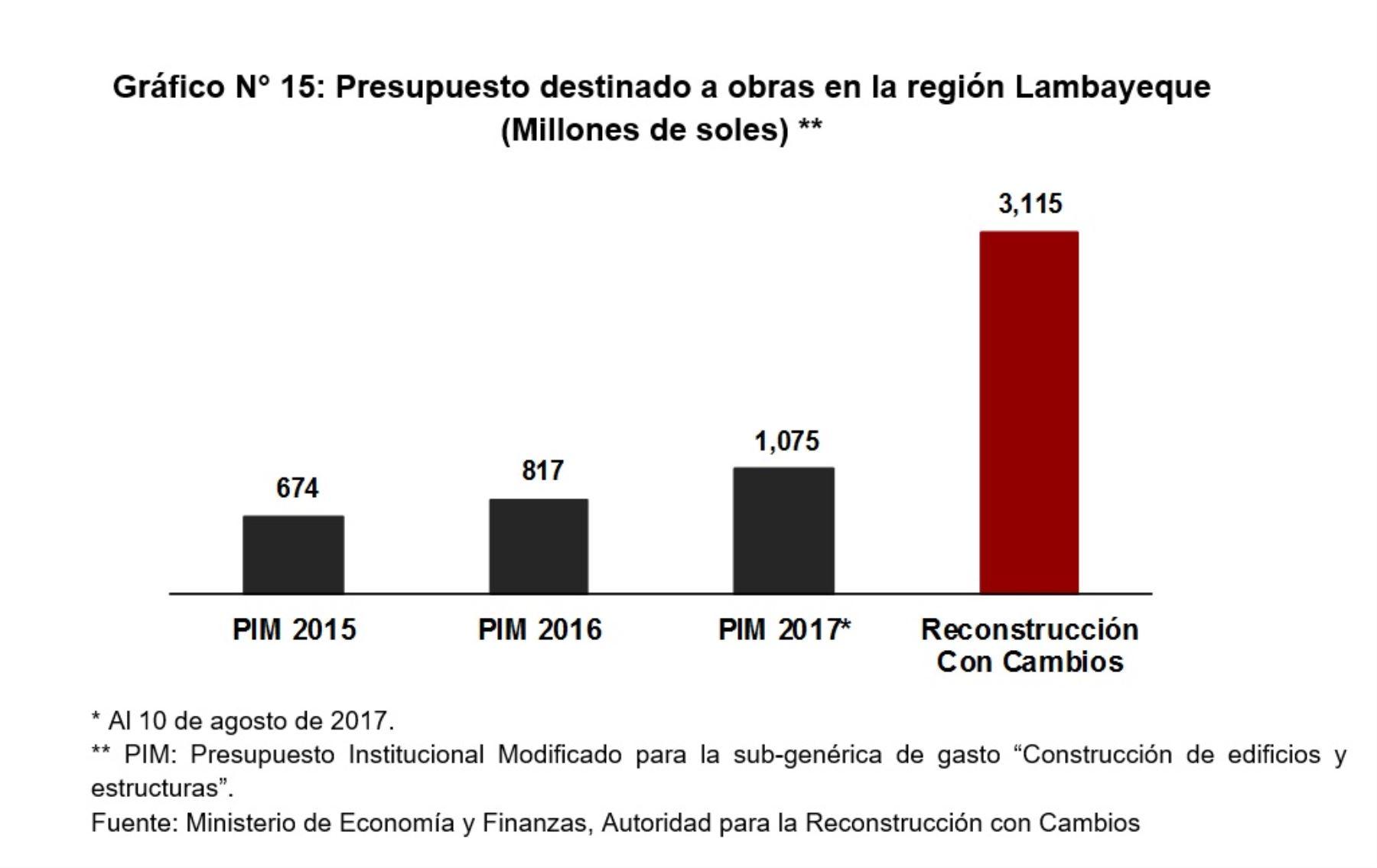 Presupuesto destinado a obras en la región Lambayeque, según la versión definitiva del Plan Integral de la Reconstrucción con Cambios 2017.