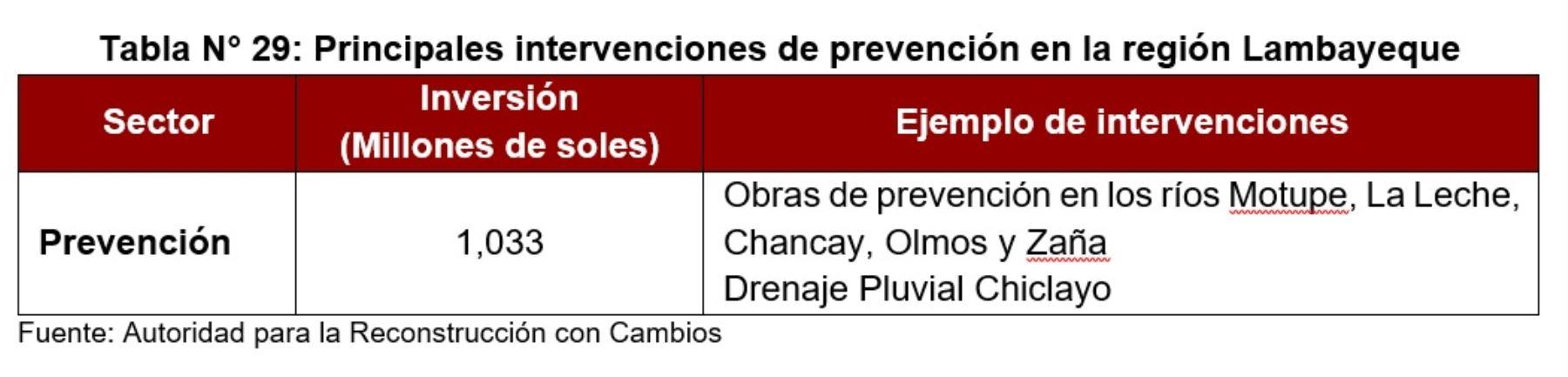 Principales intervenciones de prevención en la región Lambayeque, según la versión definitiva del Plan Integral de la Reconstrucción con Cambios 2017.