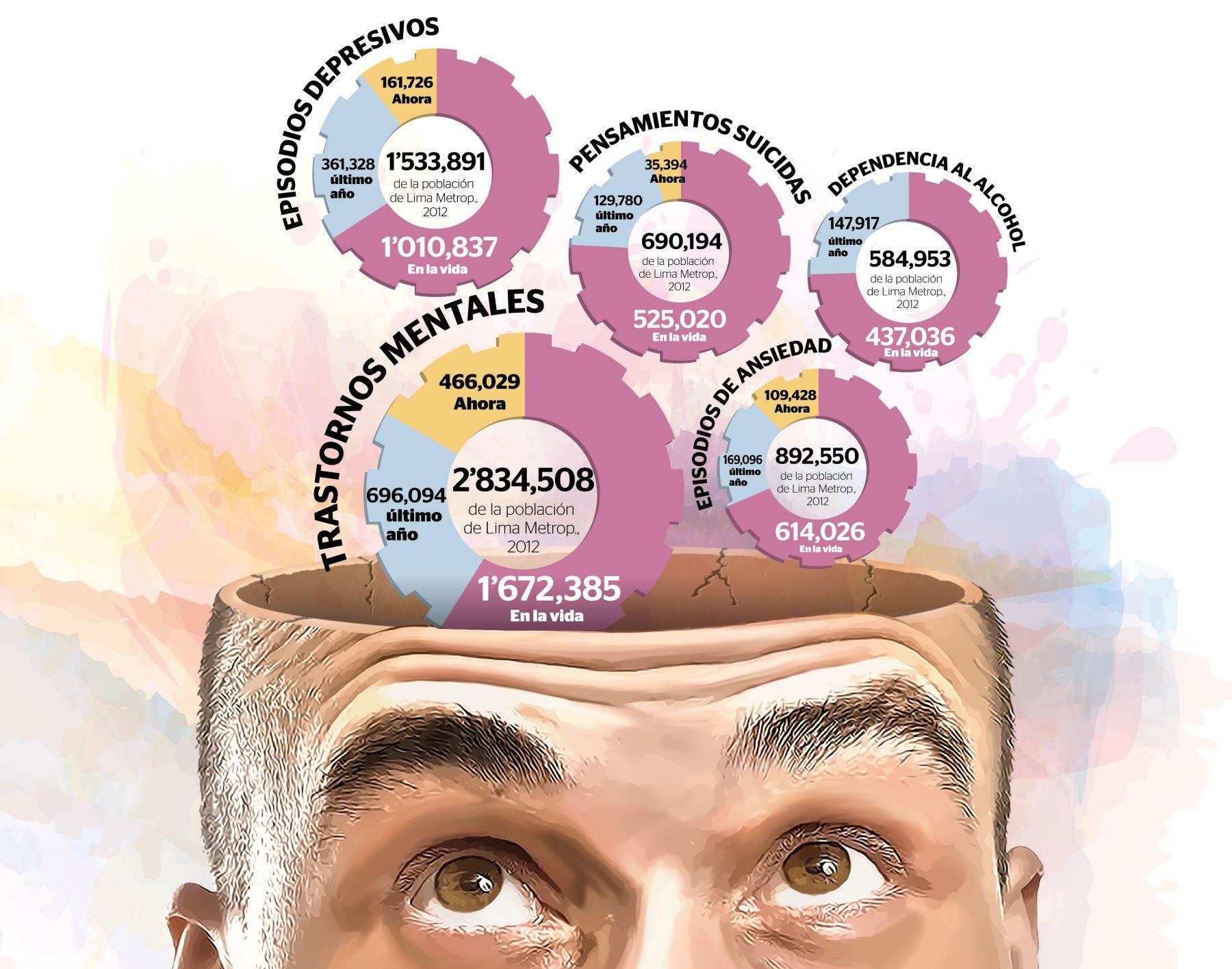 Infografía: Elaboración El Peruano
