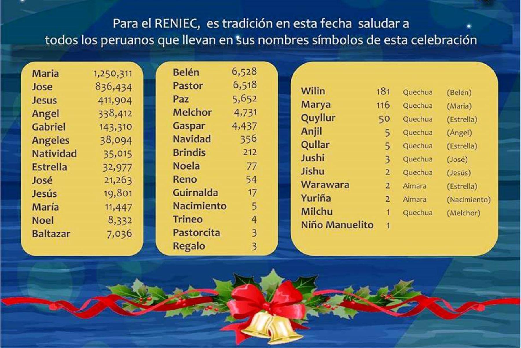 Más de 3 millones de peruanos tienen nombres relacionados a la ...