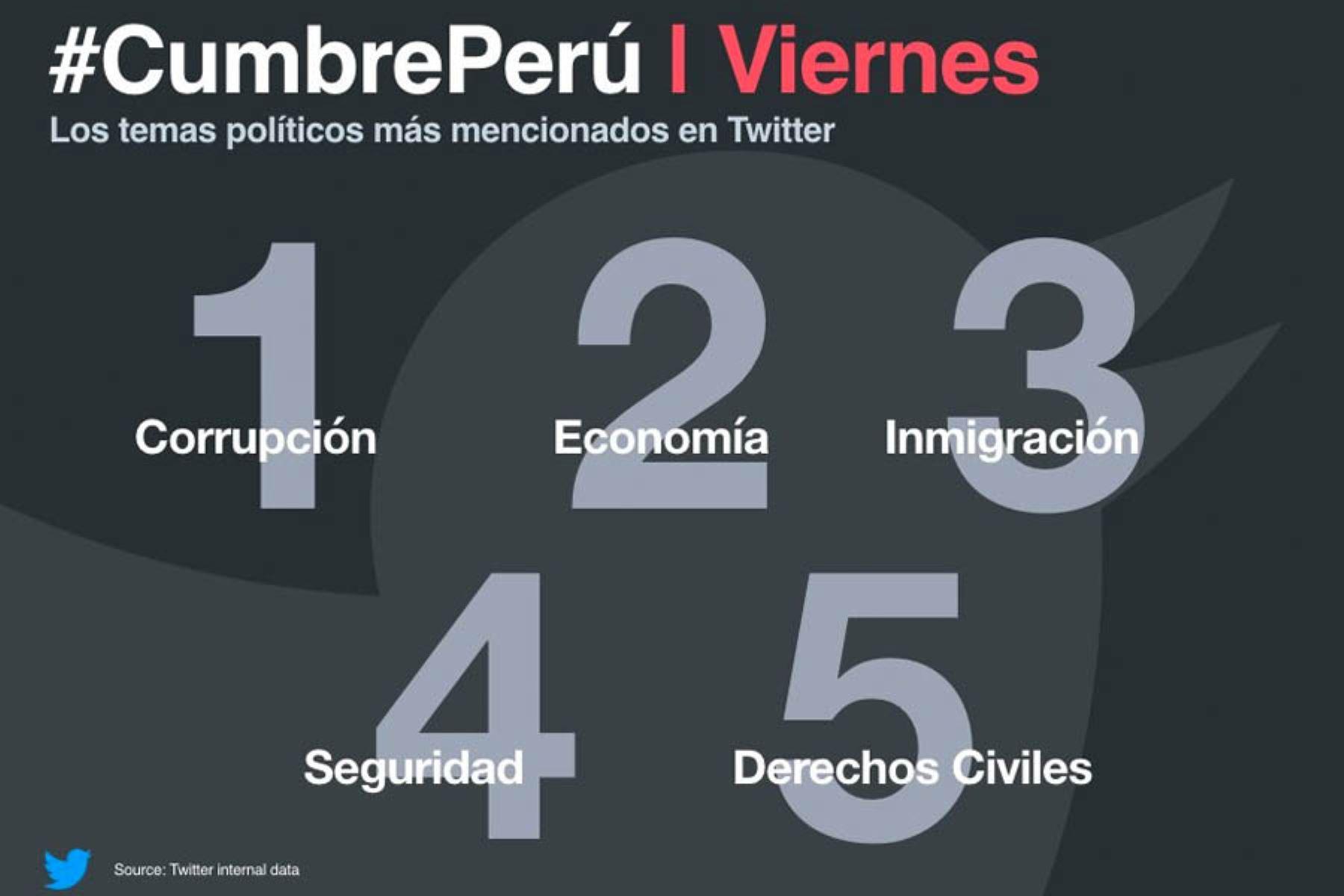Corrupción, economía e inmigración fueron algunos de los temas más discutidos en Twitter .