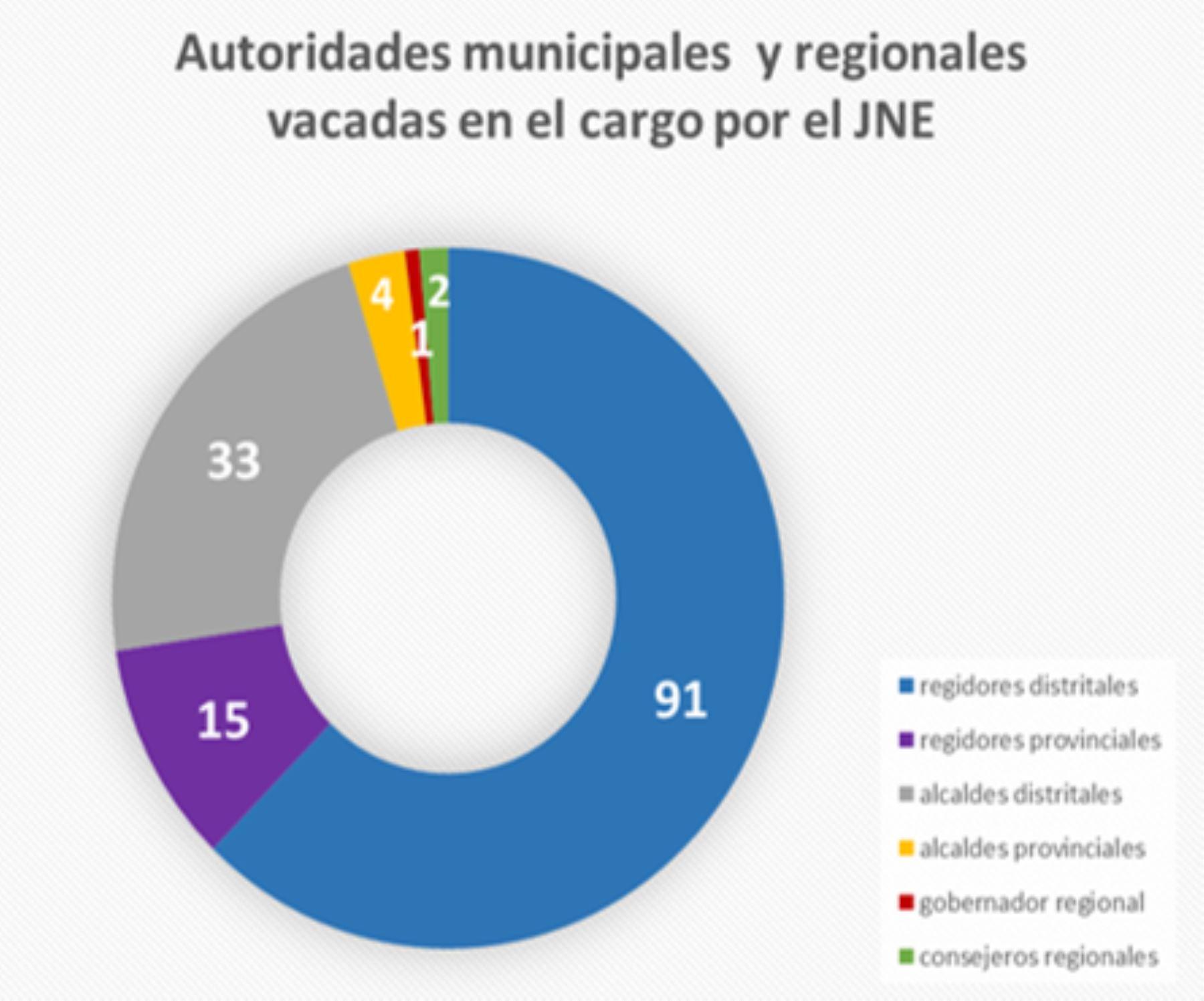 En este Gráfico Nº 1, el JNE detalla la cantidad de autoridades vacadas en el 2018.