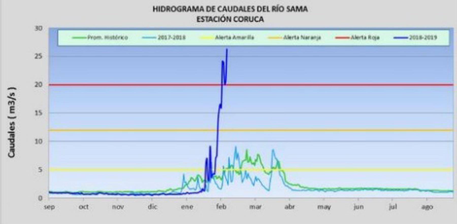 Hasta las 10:00 horas de hoy, el caudal del río Sama  (Tacna) registró 26.3 metros cúbicos por segundo.